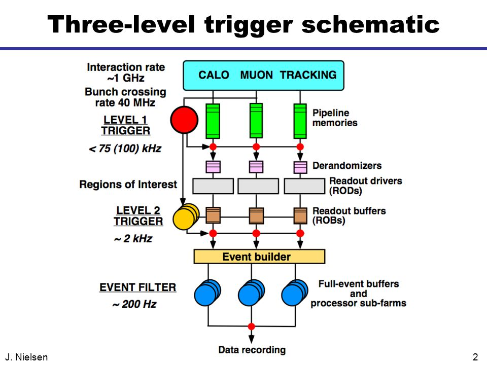 J. Nielsen2 Three-level trigger schematic