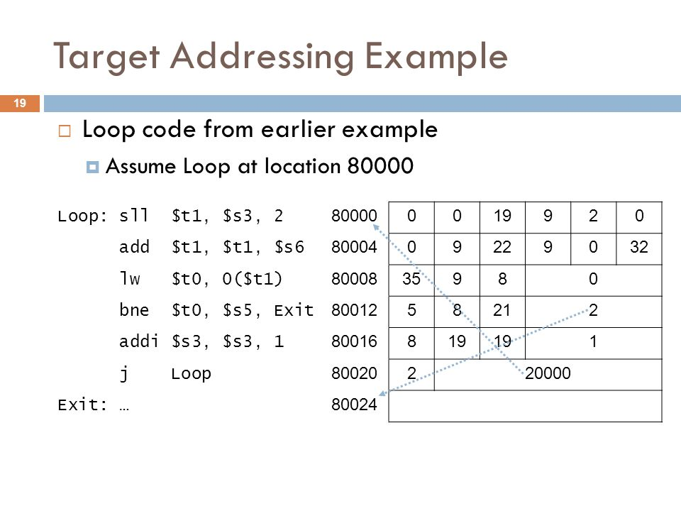 Target Addressing Example  Loop code from earlier example  Assume Loop at location 80000 Loop: sll $t1, $s3, 2 800000019920 add $t1, $t1, $s6 8000409229032 lw $t0, 0($t1) 8000835980 bne $t0, $s5, Exit 8001258212 addi $s3, $s3, 1 80016819 1 j Loop 80020220000 Exit: … 80024 19
