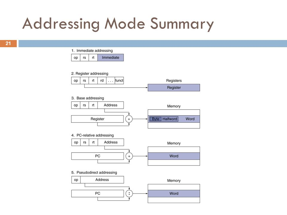 Addressing Mode Summary 21