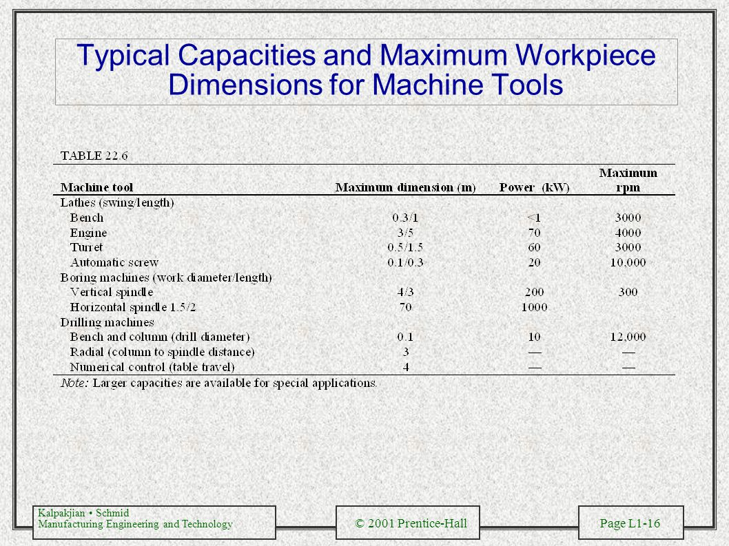 Kalpakjian Schmid Manufacturing Engineering and Technology © 2001 Prentice-Hall Page L1-16 Typical Capacities and Maximum Workpiece Dimensions for Mac