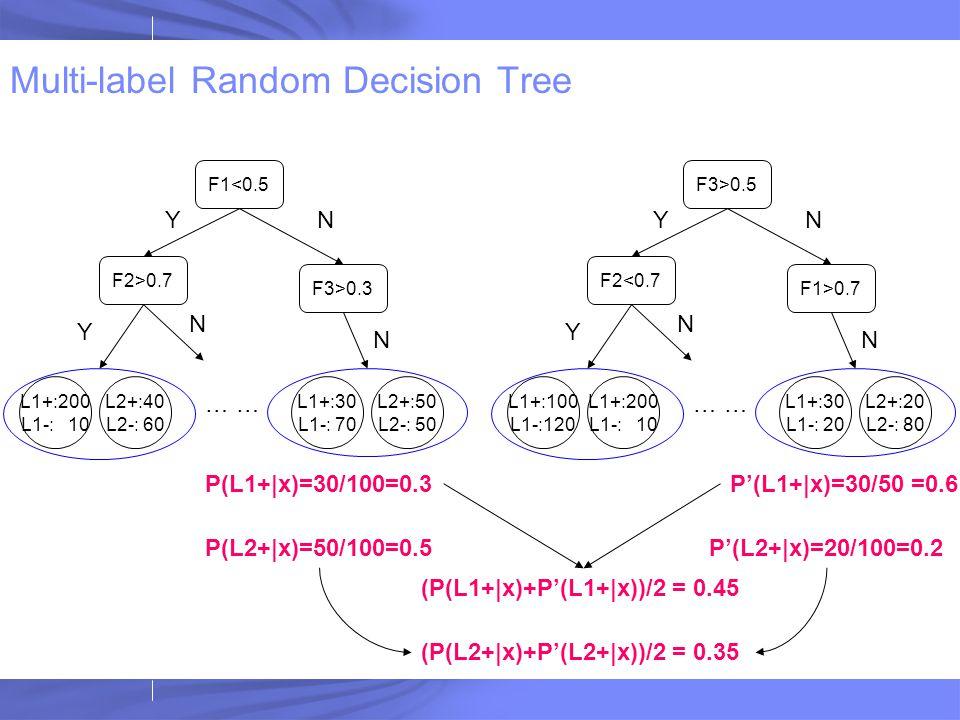 Multi-label Random Decision Tree F1<0.5 F2>0.7 F3>0.3 Y Y N N N … L1+:30 L1-: 70 L2+:50 L2-: 50 L1+:200 L1-: 10 L2+:40 L2-: 60 F3>0.5 F2<0.7 F1>0.7 Y Y N N N … L1+:30 L1-: 20 L2+:20 L2-: 80 L1+:100 L1-:120 L1+:200 L1-: 10 P(L1+|x)=30/100=0.3P'(L1+|x)=30/50 =0.6 P(L2+|x)=50/100=0.5P'(L2+|x)=20/100=0.2 (P(L1+|x)+P'(L1+|x))/2 = 0.45 (P(L2+|x)+P'(L2+|x))/2 = 0.35