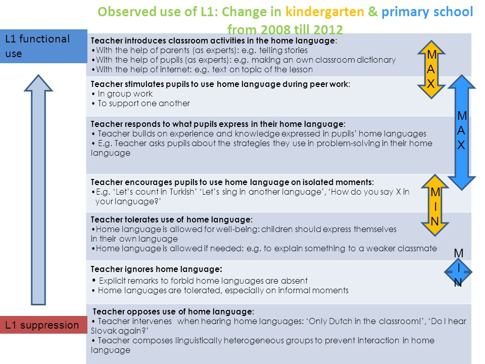 20 Teacher introduces classroom activities in the home language : With the help of parents (as experts): e.g.