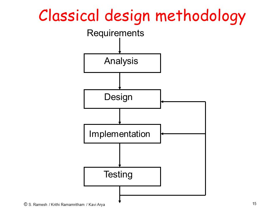 © S. Ramesh / Krithi Ramamritham / Kavi Arya 15 Classical design methodology Analysis Design Implementation Testing Requirements