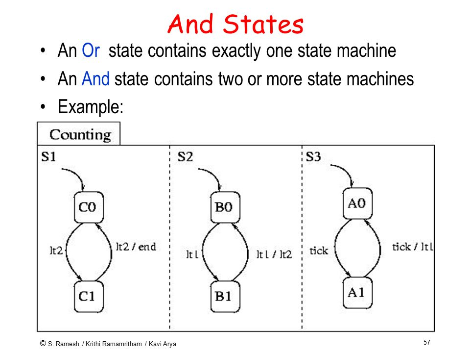 © S. Ramesh / Krithi Ramamritham / Kavi Arya 57 And States An Or state contains exactly one state machine An And state contains two or more state mach