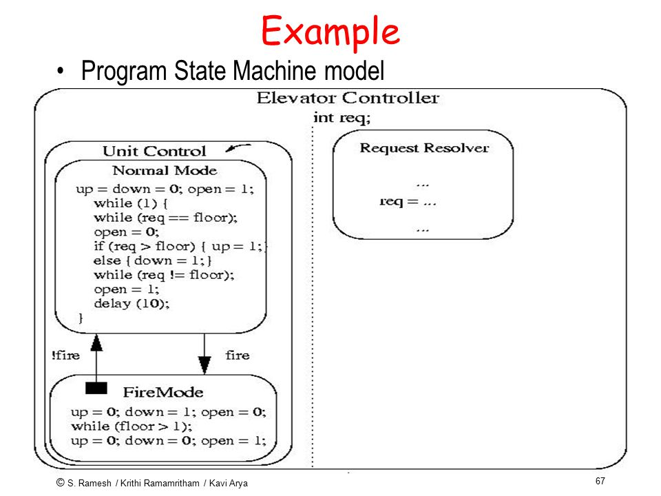 © S. Ramesh / Krithi Ramamritham / Kavi Arya 67 Example Program State Machine model