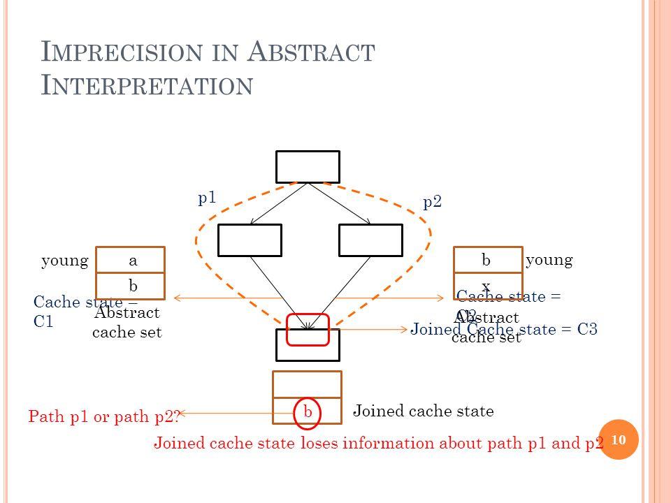 I MPRECISION IN A BSTRACT I NTERPRETATION p1 p2 Cache state = C1 Cache state = C2 Joined Cache state = C3 10 a b b x Abstract cache set Abstract cache set young b Joined cache state Path p1 or path p2.