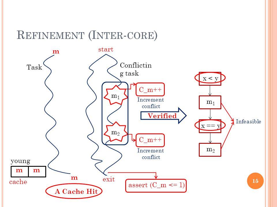 R EFINEMENT (I NTER - CORE ) m m Task start exit Conflictin g task m1m1 m2m2 m cache x < y x == y Infeasible m1m1 m2m2 C_m++ Increment conflict C_m++ Increment conflict assert (C_m <= 1) Verified m A Cache Hit 15 young