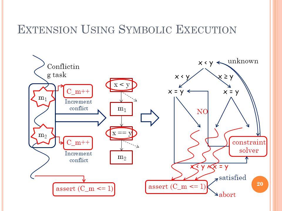 E XTENSION U SING S YMBOLIC E XECUTION Conflictin g task m1m1 m2m2 x < y x == y m1m1 m2m2 C_m++ Increment conflict C_m++ Increment conflict assert (C_m <= 1) x < y constraint solver x = y x < yx ≥ y x < y ˄ x = y unknown NO assert (C_m <= 1) satisfied abort 20