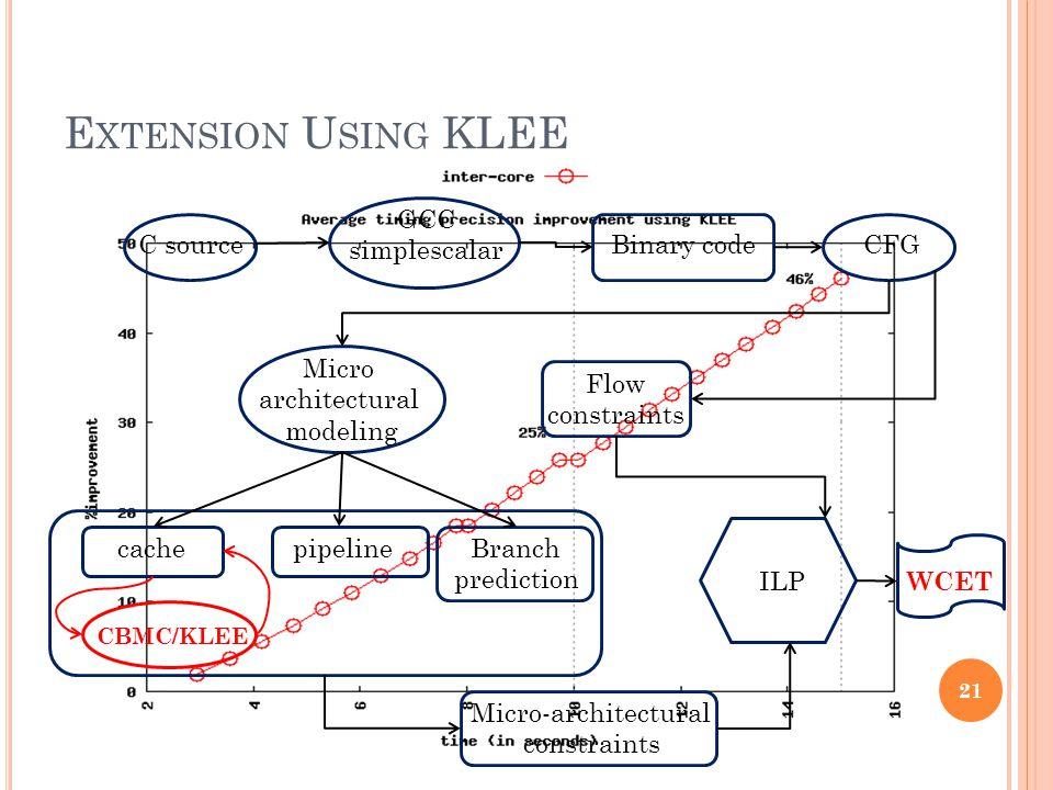 E XTENSION U SING KLEE 21 C source GCC simplescalar Binary codeCFG Micro architectural modeling cachepipelineBranch prediction Micro-architectural constraints ILP Flow constraints WCET CBMC/KLEE