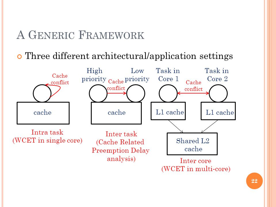 A G ENERIC F RAMEWORK Three different architectural/application settings Intra task (WCET in single core) High priority Low priority Inter task (Cache Related Preemption Delay analysis) cache L1 cache Shared L2 cache Task in Core 1 Task in Core 2 Inter core (WCET in multi-core) 22 Cache conflict Cache conflict Cache conflict