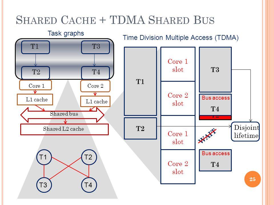 S HARED C ACHE + TDMA S HARED B US T1 T2 T3 T4 Core 1 slot Core 2 slot Core 1 slot Core 2 slot T1 T2 T3 T4 L2 miss due to T2 Disjoint lifetime WAIT T4 25 Core 1 Core 2 L1 cache Shared L2 cache Shared bus Task graphs Time Division Multiple Access (TDMA) T1T2 T3T4 Bus access