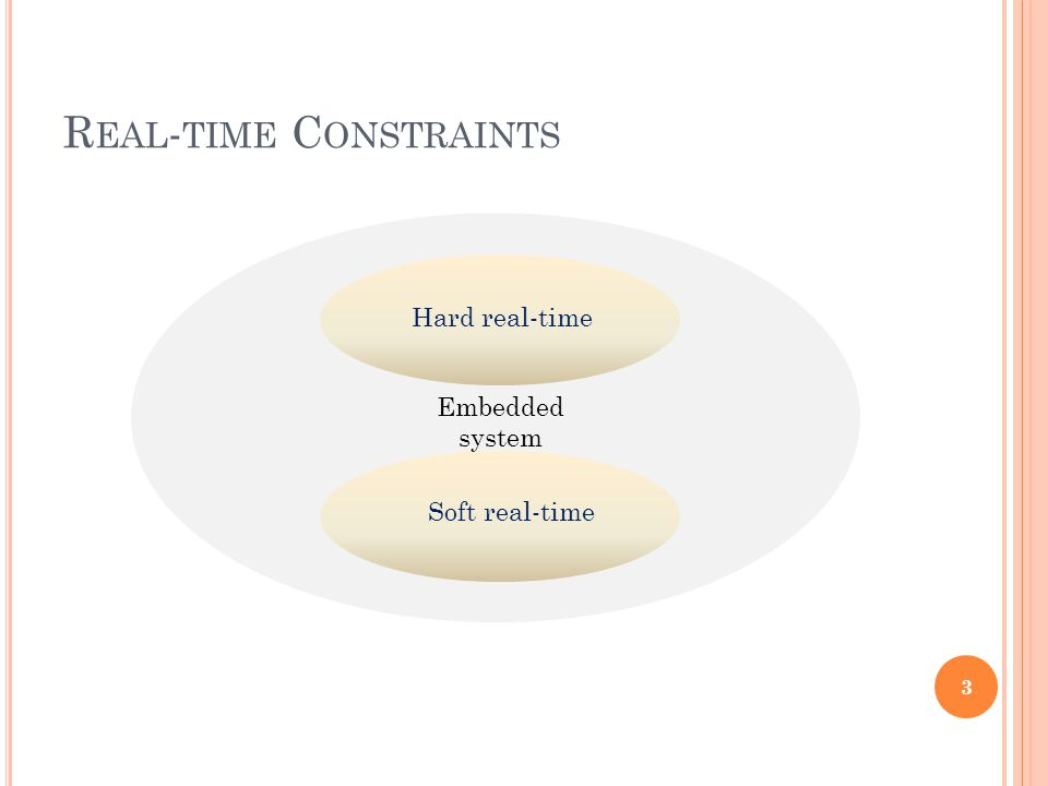 R EAL - TIME C ONSTRAINTS 3 Embedded system Hard real-time Soft real-time