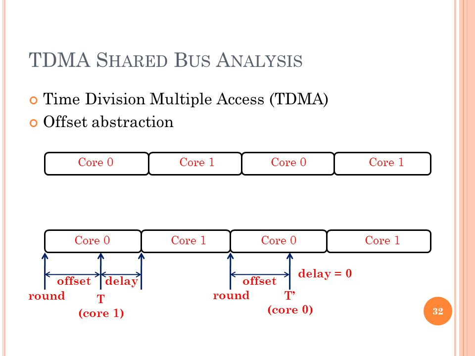 TDMA S HARED B US A NALYSIS Time Division Multiple Access (TDMA) Offset abstraction Core 0Core 1Core 0Core 1 Core 0Core 1Core 0Core 1 T (core 1) offset round offsetdelay T' (core 0) delay = 0 32