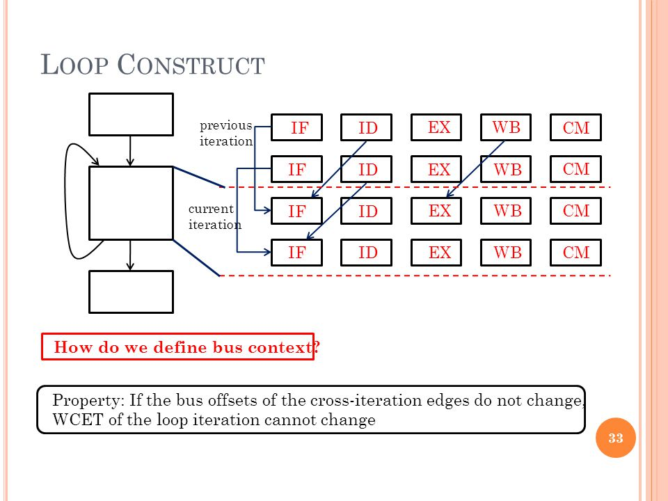 L OOP C ONSTRUCT How do we define bus context.