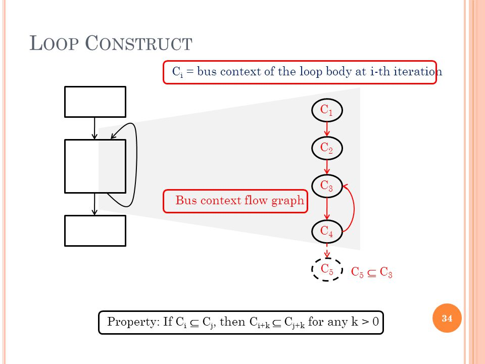 L OOP C ONSTRUCT Bus context flow graph C1C1 C2C2 C3C3 C4C4 C 5  C 3 C5C5 Property: If C i  C j, then C i+k  C j+k for any k > 0 34 C i = bus context of the loop body at i-th iteration
