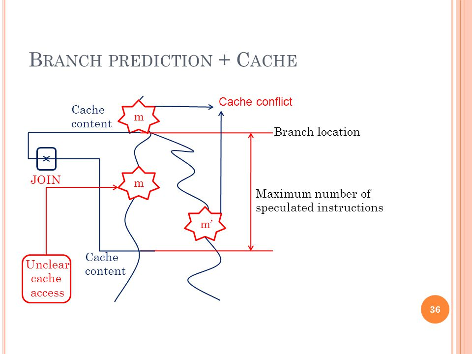 B RANCH PREDICTION + C ACHE m' m m Branch location Maximum number of speculated instructions JOIN Unclear cache access Cache content Cache content 36 Cache conflict