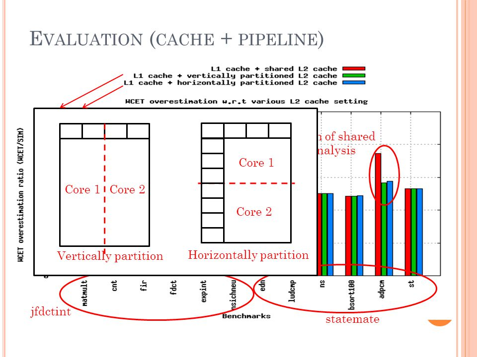 E VALUATION ( CACHE + PIPELINE ) jfdctint statemate Imprecision of shared cache analysis 38 Core 1Core 2 Vertically partition Core 1 Core 2 Horizontally partition