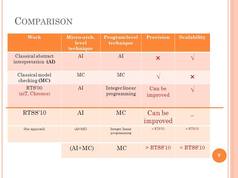 (AI+MC)MC > RTSS'10= RTSS'10 C OMPARISON 9 WorkMicro-arch.