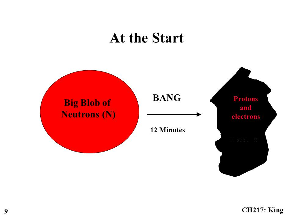 CH217: King 20 Review of Element Formation Big Bang Nuclear Cooking - Fusion Neutron Capture What is the end result?