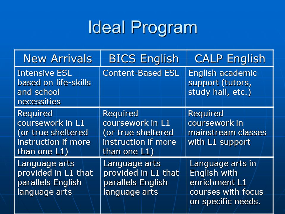 Ideal Program New Arrivals BICS English CALP English Intensive ESL based on life-skills and school necessities Content-Based ESL English academic supp