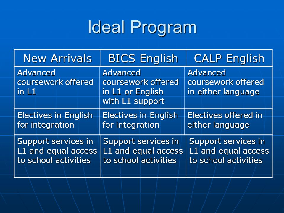 Ideal Program New Arrivals BICS English CALP English Advanced coursework offered in L1 Advanced coursework offered in L1 or English with L1 support Advanced coursework offered in either language Electives in English for integration Electives offered in either language Support services in L1 and equal access to school activities