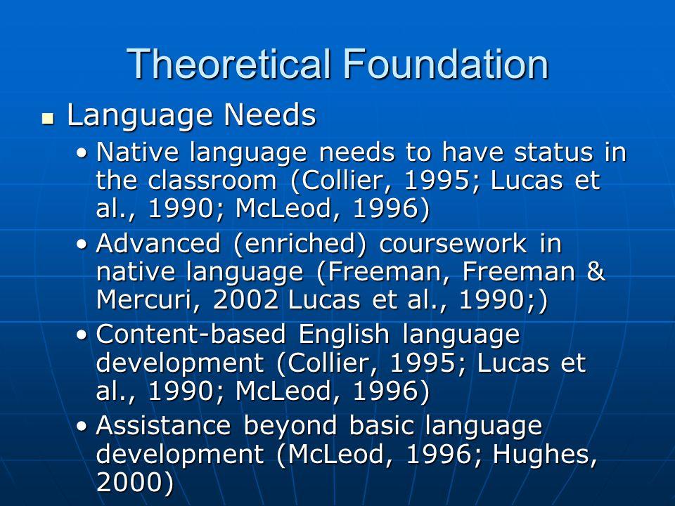 Theoretical Foundation Language Needs Language Needs Native language needs to have status in the classroom (Collier, 1995; Lucas et al., 1990; McLeod, 1996)Native language needs to have status in the classroom (Collier, 1995; Lucas et al., 1990; McLeod, 1996) Advanced (enriched) coursework in native language (Freeman, Freeman & Mercuri, 2002 Lucas et al., 1990;)Advanced (enriched) coursework in native language (Freeman, Freeman & Mercuri, 2002 Lucas et al., 1990;) Content-based English language development (Collier, 1995; Lucas et al., 1990; McLeod, 1996)Content-based English language development (Collier, 1995; Lucas et al., 1990; McLeod, 1996) Assistance beyond basic language development (McLeod, 1996; Hughes, 2000)Assistance beyond basic language development (McLeod, 1996; Hughes, 2000)
