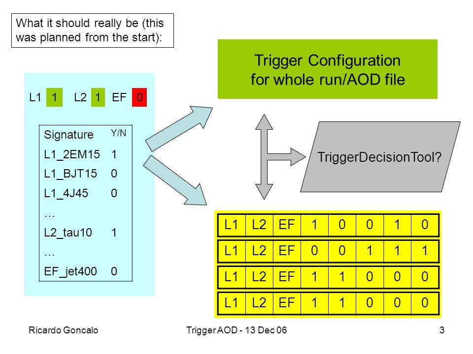 Ricardo GoncaloTrigger AOD - 13 Dec 063 Signature Y/N L1_2EM151 L1_BJT150 L1_4J450 … L2_tau101 … EF_jet4000 L11L21EF0 Trigger Configuration for whole run/AOD file L1L2EF10010 L1L2EF00111 L1L2EF11000 L1L2EF11000 TriggerDecisionTool.