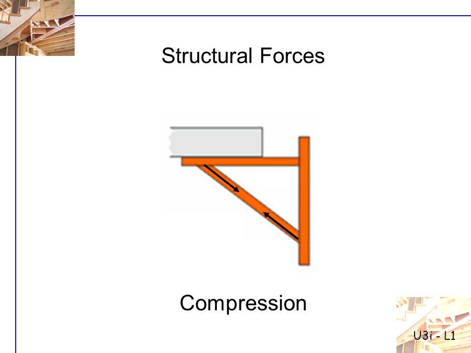 Structural Forces Compression U3i - L1