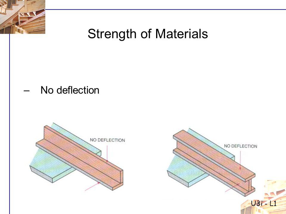 U3i - L1 Strength of Materials –No deflection