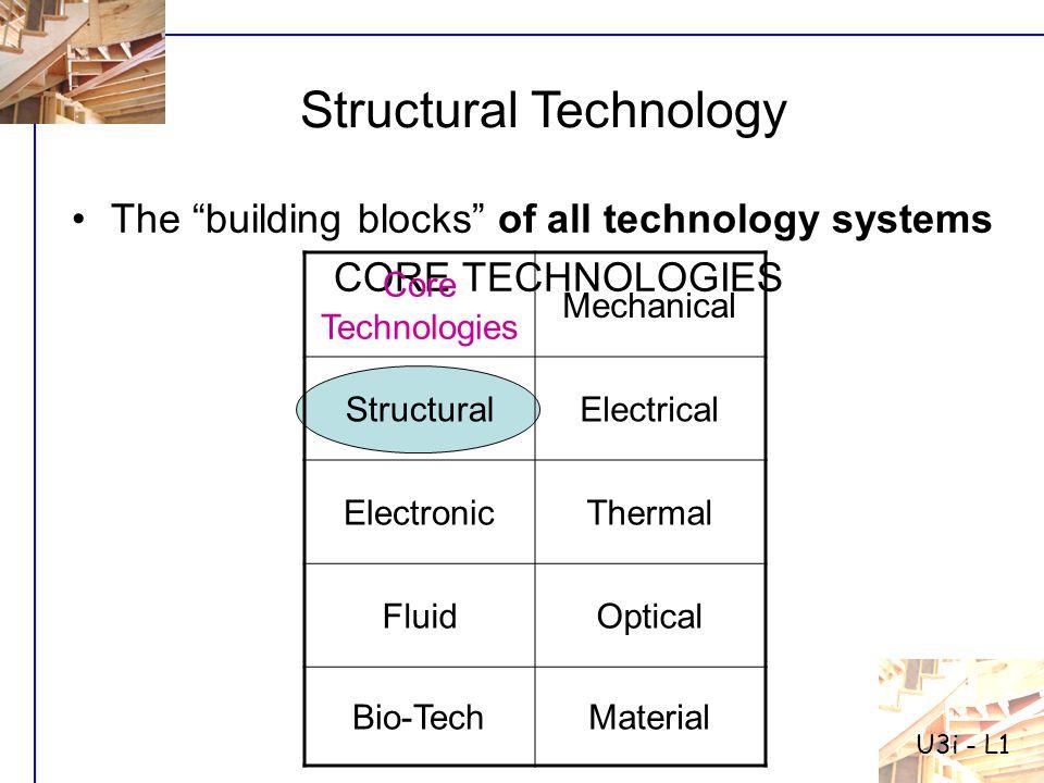 Structural Forces Torsion U3i - L1