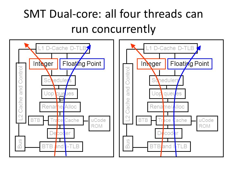 SMT Dual-core: all four threads can run concurrently BTB and I-TLB Decoder Trace Cache Rename/Alloc Uop queues Schedulers IntegerFloating Point L1 D-C