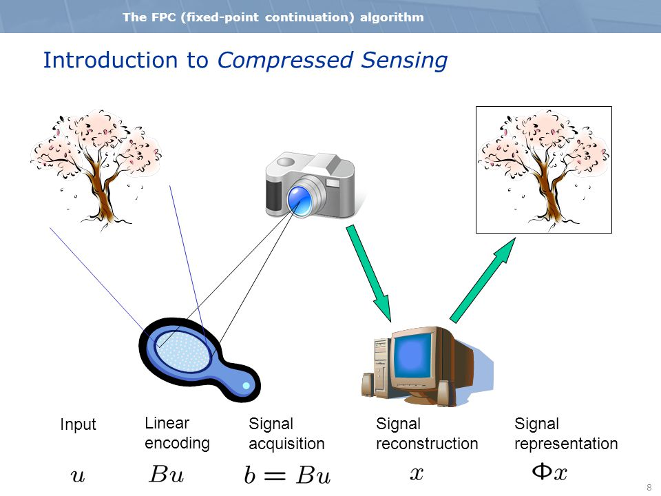 8 The FPC (fixed-point continuation) algorithm Introduction to Compressed Sensing Input Linear encoding Signal acquisition Signal reconstruction Signa