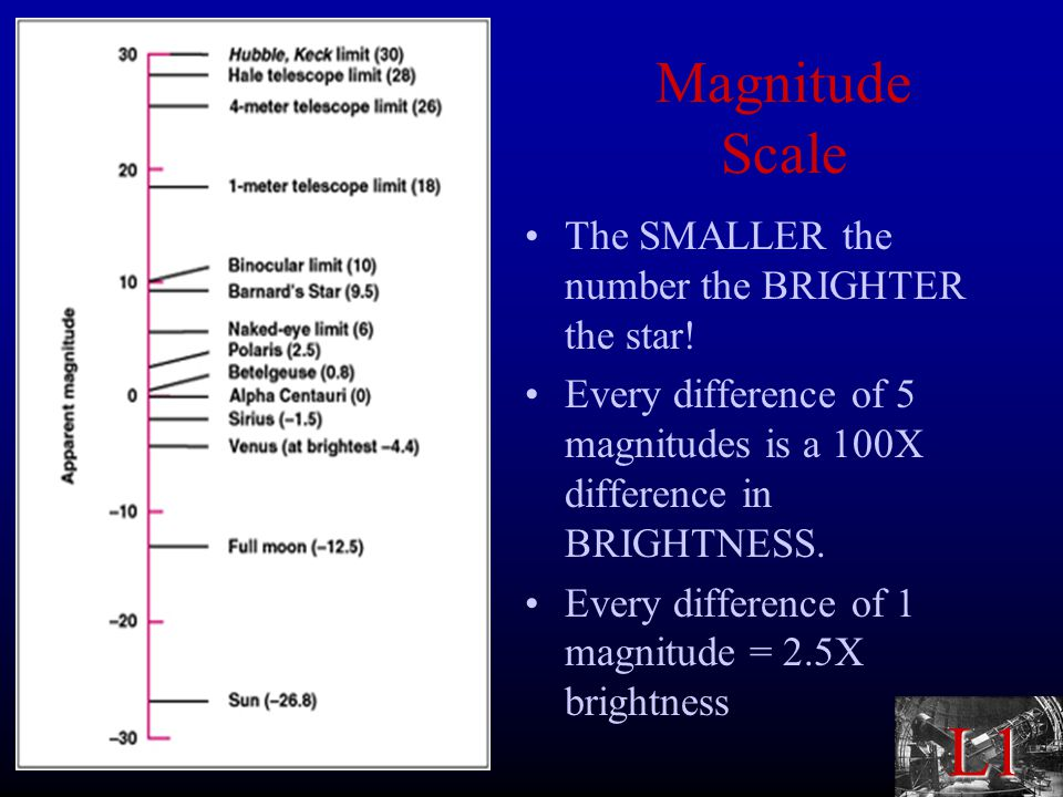 L1 Magnitude Scale The SMALLER the number the BRIGHTER the star.