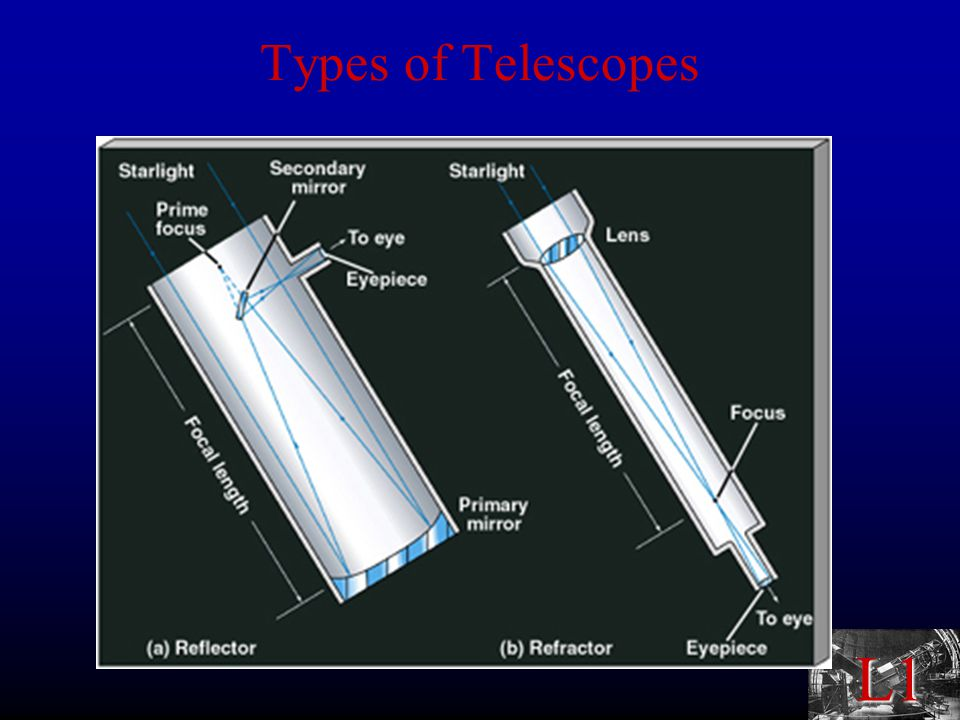 L1 Seeing degrades resolution Adaptive optics can recover resolution Engineering limits telescope size