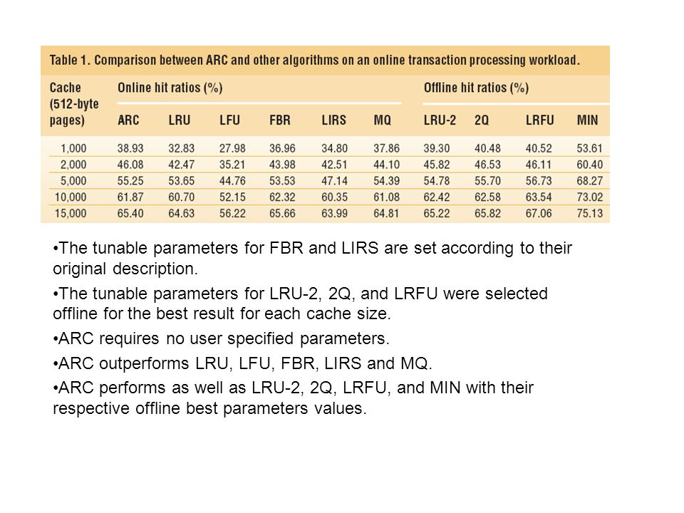 The tunable parameters for FBR and LIRS are set according to their original description.