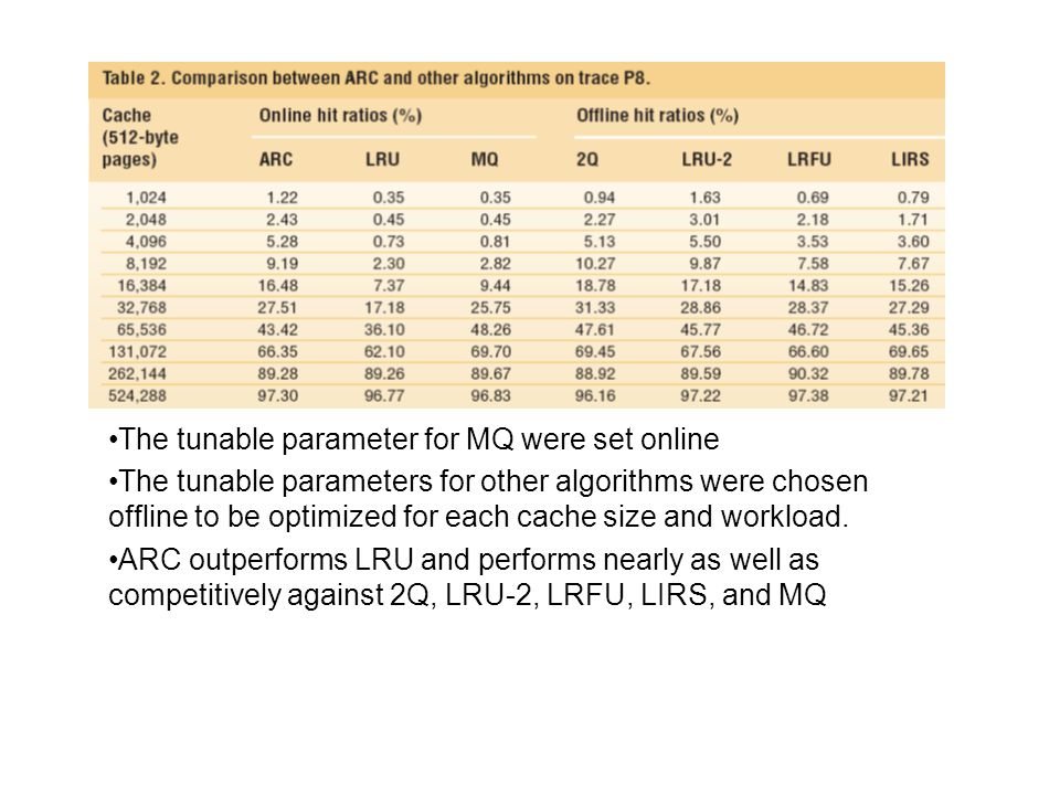 The tunable parameter for MQ were set online The tunable parameters for other algorithms were chosen offline to be optimized for each cache size and workload.