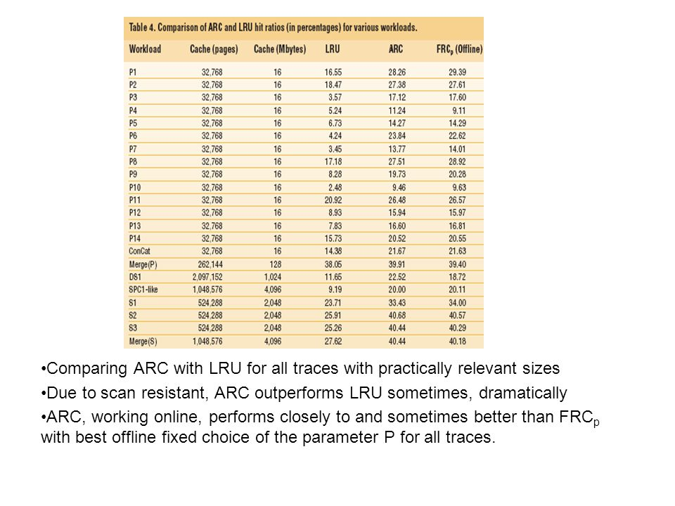 Comparing ARC with LRU for all traces with practically relevant sizes Due to scan resistant, ARC outperforms LRU sometimes, dramatically ARC, working online, performs closely to and sometimes better than FRC p with best offline fixed choice of the parameter P for all traces.