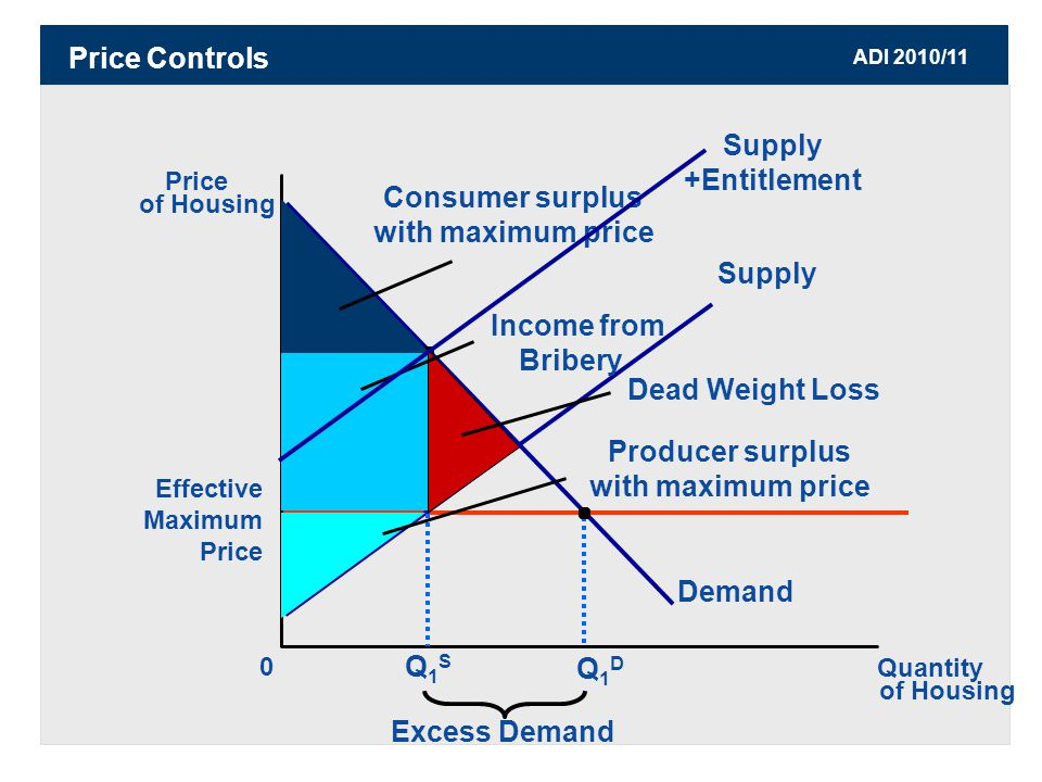 ADI 2010/11 Price Controls Effective Maximum Price Price of Housing 0 Quantity of Housing Supply Demand Q1DQ1D Excess Demand Q1SQ1S Dead Weight Loss Consumer surplus with maximum price Producer surplus with maximum price Income from Bribery Supply +Entitlement