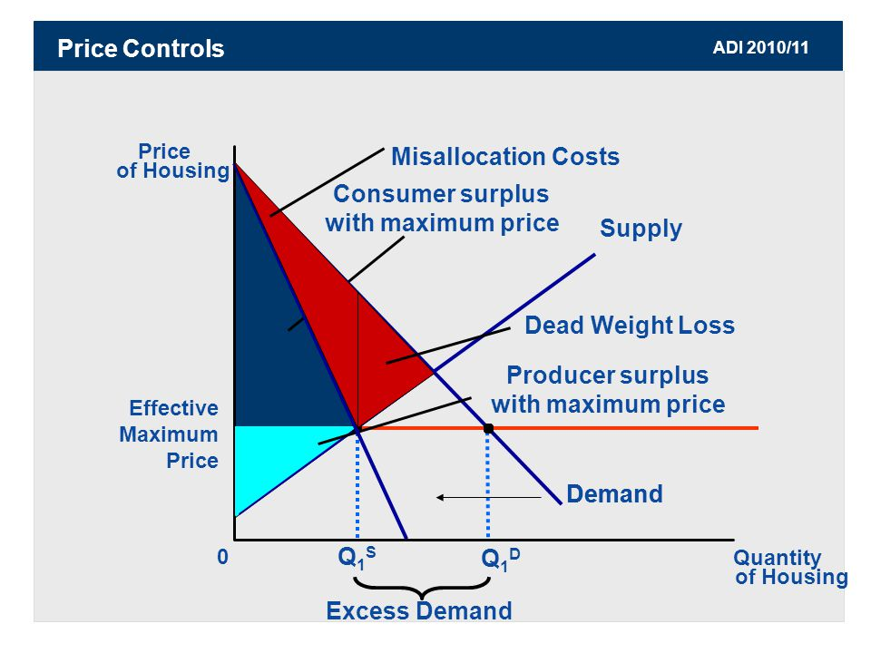 ADI 2010/11 Price Controls Consumer surplus with maximum price Effective Maximum Price Price of Housing 0 Quantity of Housing Supply Demand Q1DQ1D Excess Demand Q1SQ1S Dead Weight Loss Producer surplus with maximum price Demand Misallocation Costs