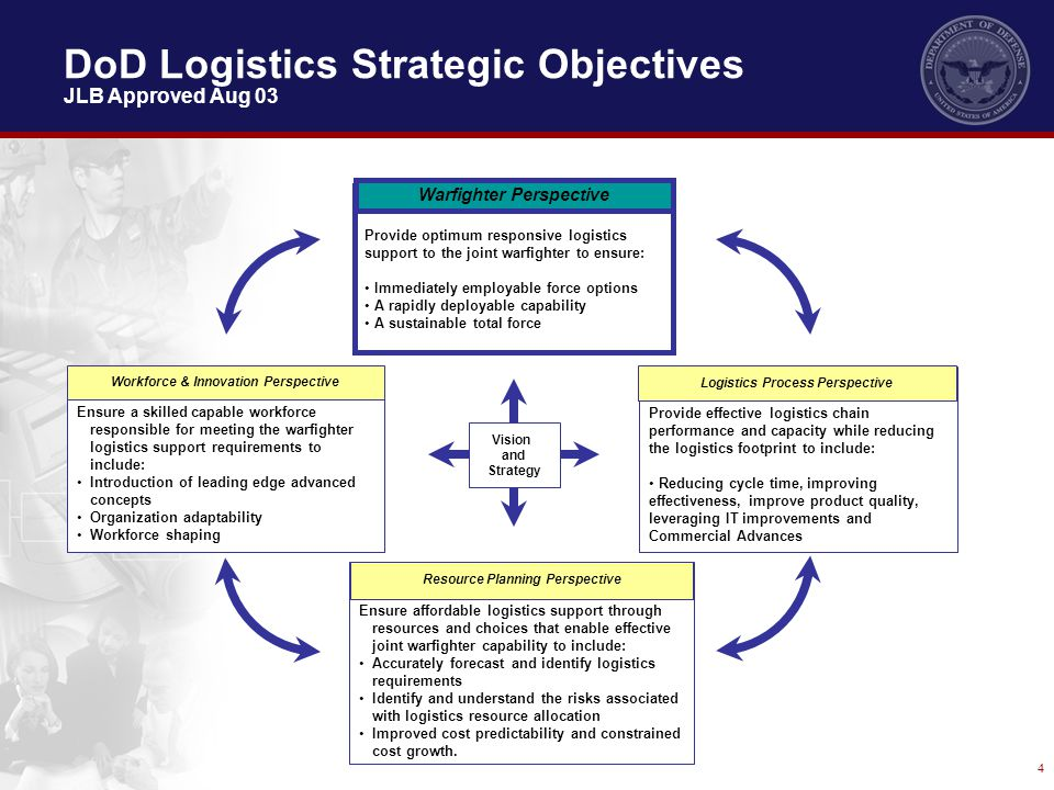 4 Provide optimum responsive logistics support to the joint warfighter to ensure: Immediately employable force options A rapidly deployable capability