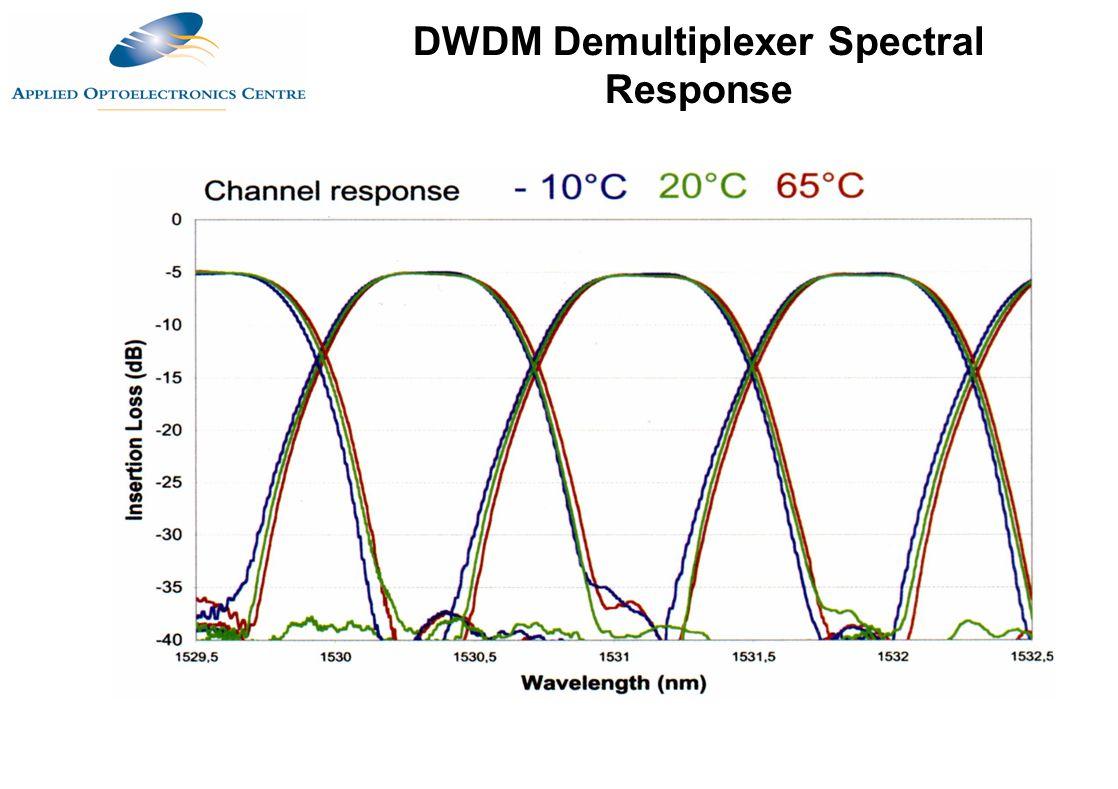 DWDM Demultiplexer Spectral Response