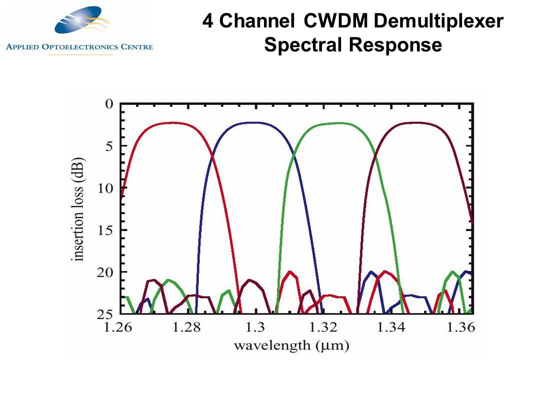 4 Channel CWDM Demultiplexer Spectral Response