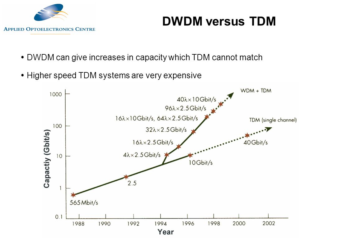  DWDM can give increases in capacity which TDM cannot match  Higher speed TDM systems are very expensive DWDM versus TDM