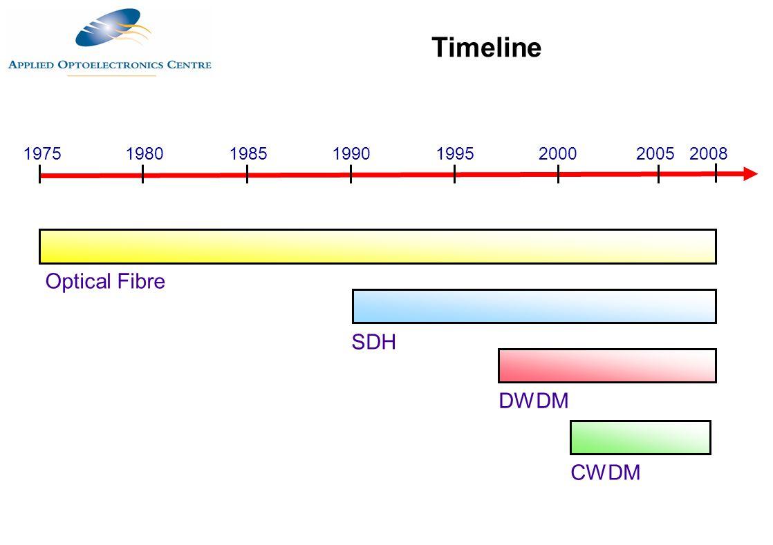 1975 1980 1985 1990 19952000 Optical Fibre SDH DWDM Timeline 2005 CWDM 2008