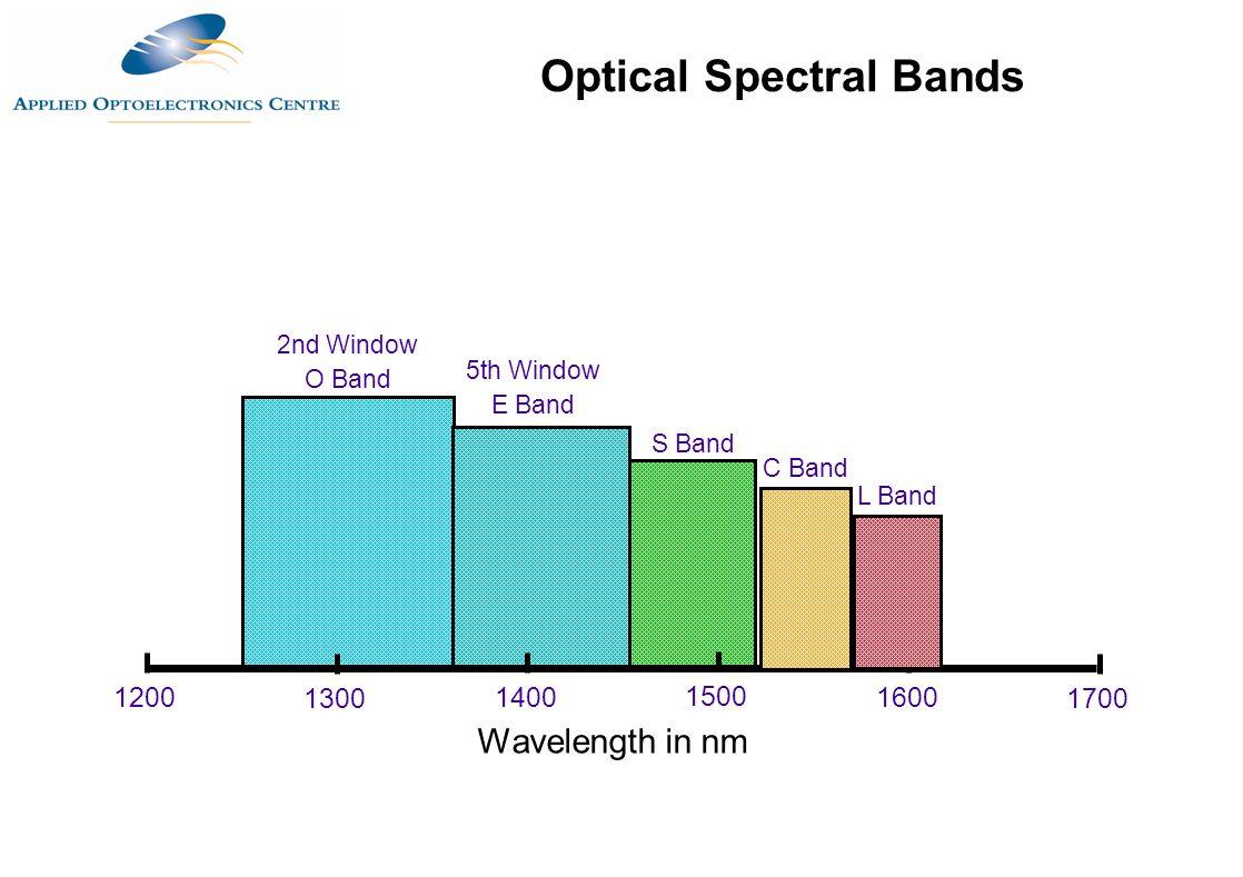 Wavelength in nm 1200 17001300 1400 1600 1500 S Band C Band L Band 5th Window E Band 2nd Window O Band Optical Spectral Bands