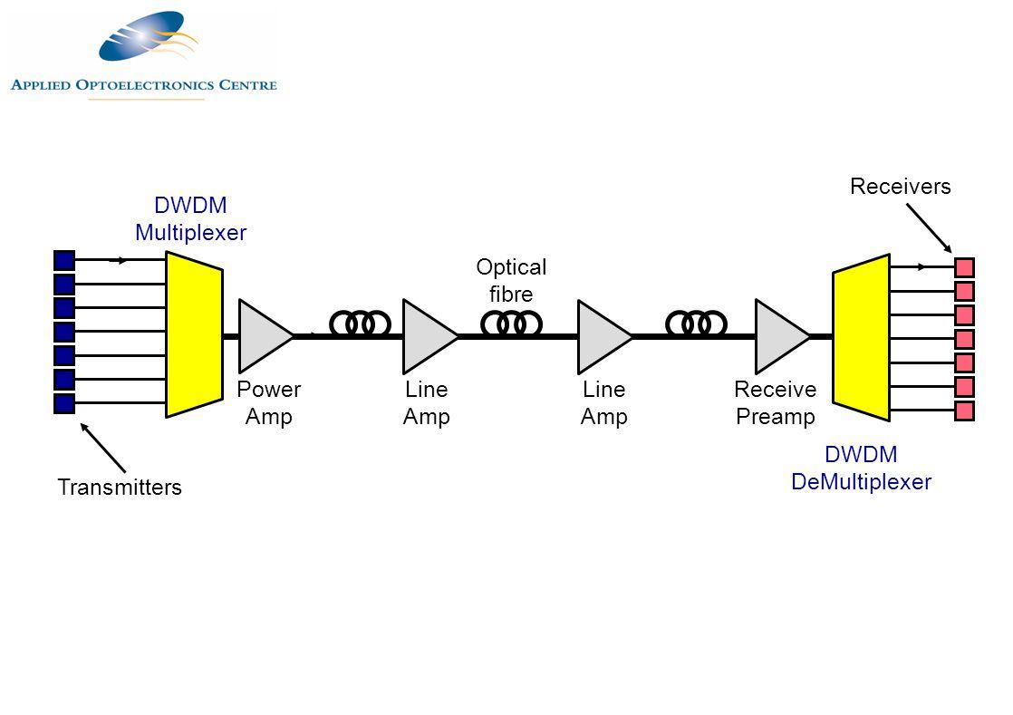 Transmitters DWDM Multiplexer Power Amp Line Amp Optical fibre Receive Preamp DWDM DeMultiplexer Receivers