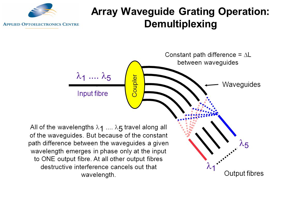 1.... 5 Constant path difference =  L between waveguides Waveguides Output fibres Input fibre All of the wavelengths 1.... 5 travel along all of the
