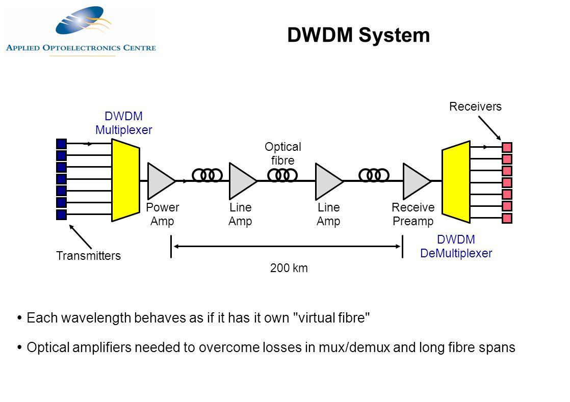 Transmitters DWDM Multiplexer Power Amp Line Amp Receive Preamp 200 km DWDM DeMultiplexer  Each wavelength behaves as if it has it own