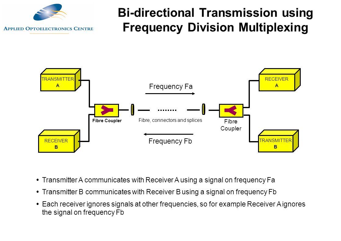 TRANSMITTER A Fibre, connectors and splices RECEIVER B TRANSMITTER B RECEIVER A Fibre Coupler Frequency Fa Frequency Fb  Transmitter A communicates w