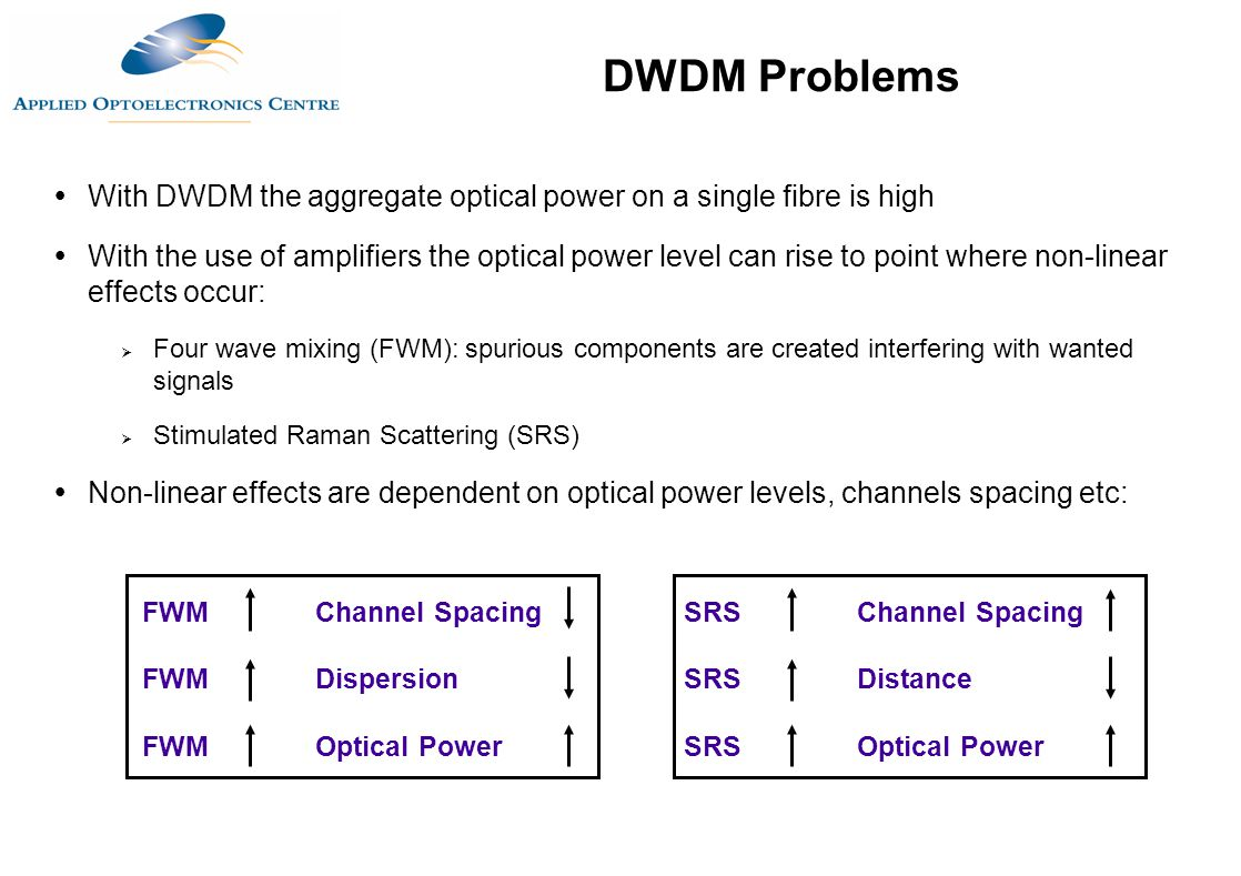  With DWDM the aggregate optical power on a single fibre is high  With the use of amplifiers the optical power level can rise to point where non-lin
